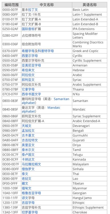 部分Unicode字符编码