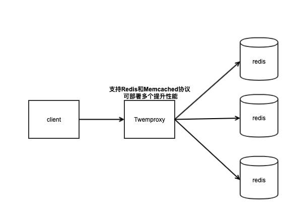 Twemproxy架构图